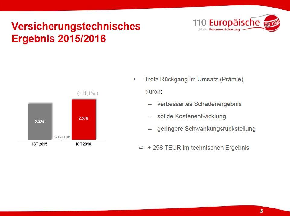 Das versicherungstechnische Ergebnis der Europäischen Reiseversicherung liegt 2015/16 mit 2,578 Mio. € um 11,1% im Plus. #erv110 https://t.co/MVv0KWW5rf