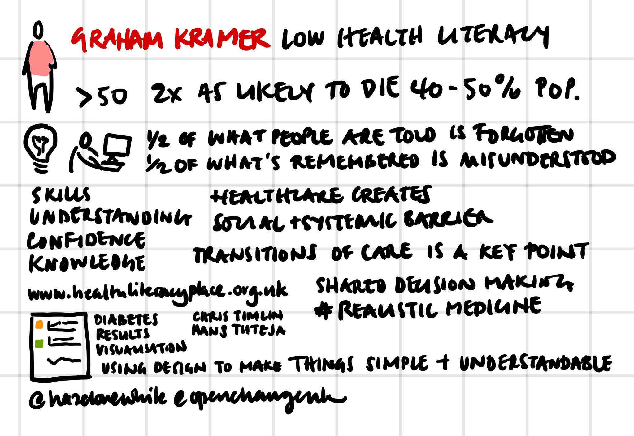 @KramerGraham at #healthlitdiscovery on the role of design in making health info simple and easy to understand https://t.co/Qv6qbBsneo