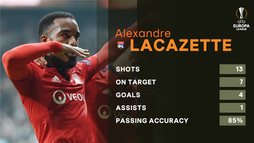Lacazette in the #UEL 🎯  Best striker in the competition? https://t.co...