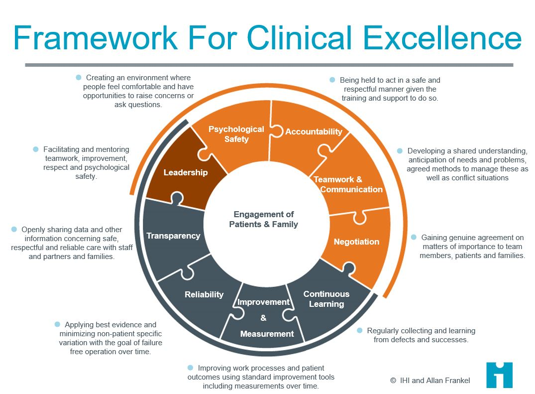 Frank Federico : A framework for clinical excellence  #qfm2 @QualityForum #Quality2017 https://t.co/tcewIVMoh5