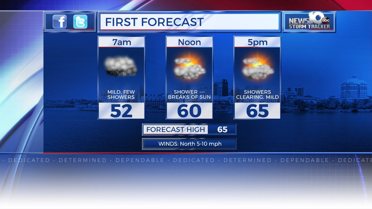 Forecast Today; Wet AM, Showers Gradually Clear PM. Milder! https://t....