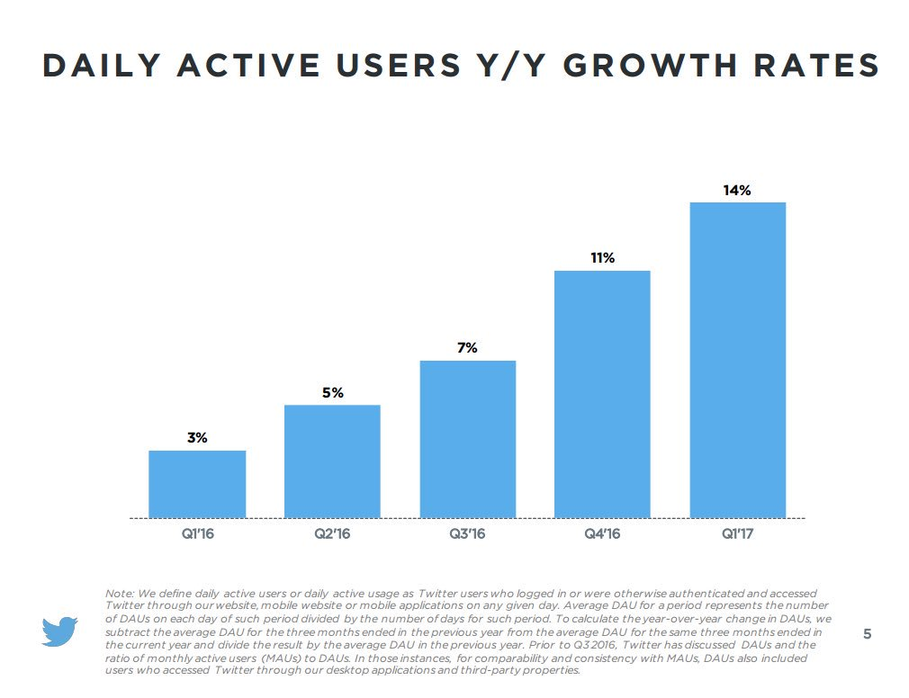 Twitter Users and Engagement is growing rapidly $TWTR https://t.co/aP9kBGFrhD