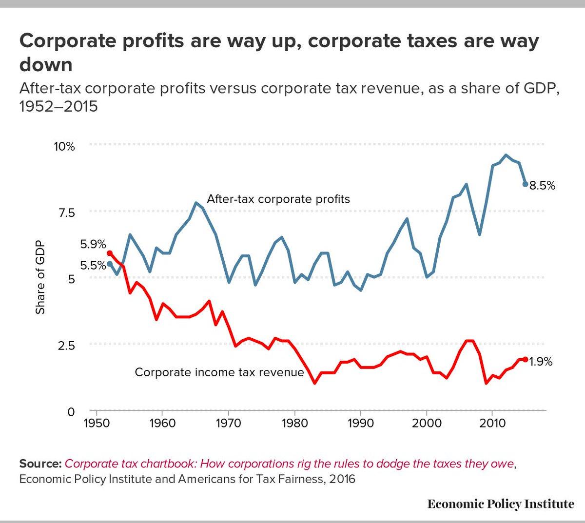 Profit tax налог на прибыль правила заполнения справки 2ндфл