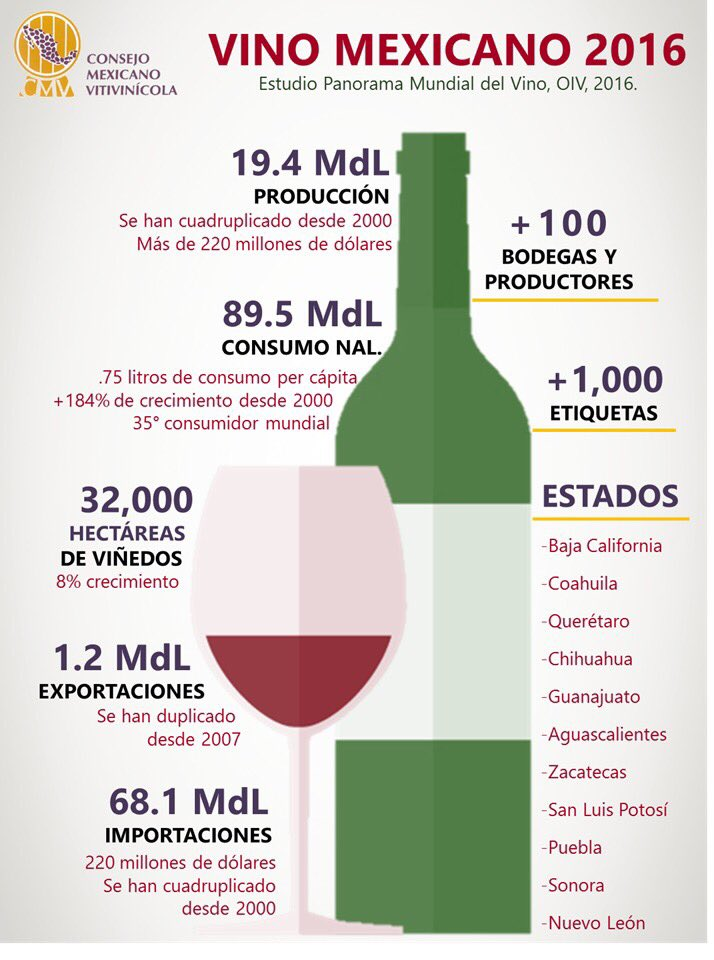 Así va el crecimiento del consumo de vino en México