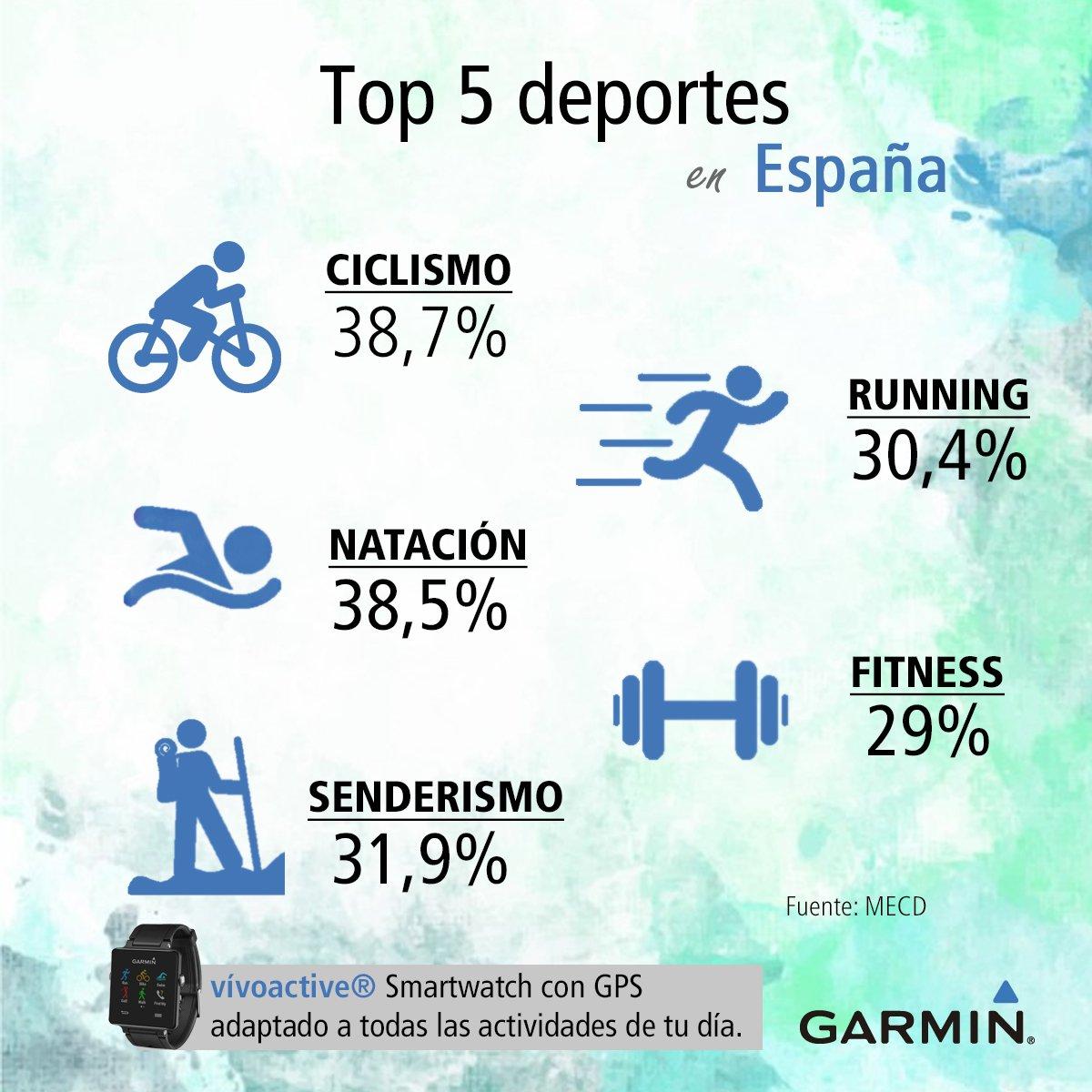 España es triatlón