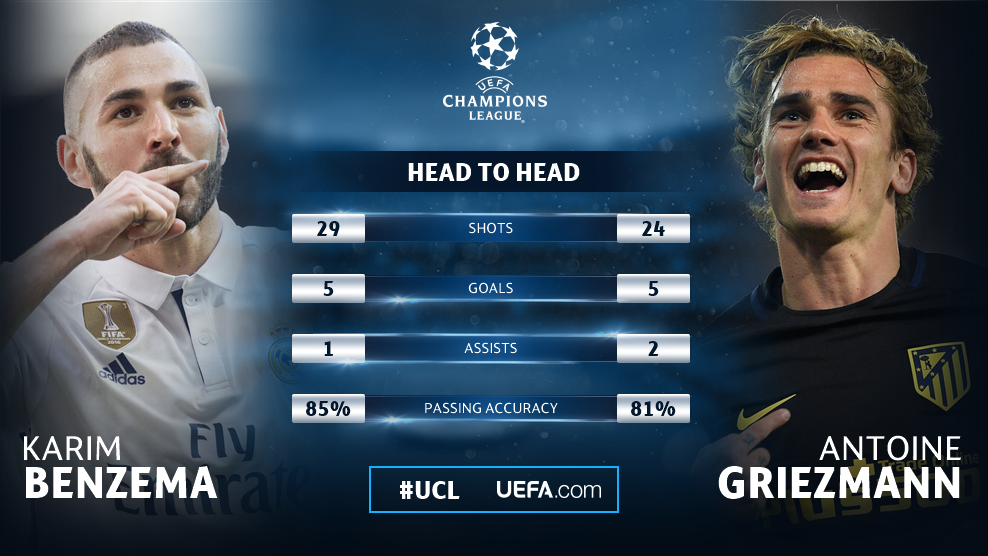 Benzema v Griezmann 🔥  Who comes out on top next week?  #UCL https://t...