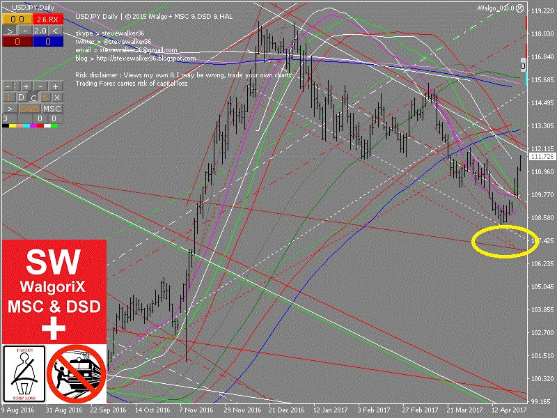 #USDJPY $USDJPY  MSC Chart-MTF  did little early then expected  #Walgorix #iWalgo #Forex #FX #Trading #JPY $JPY #USD $USD #Gold #GLD $GLD<br>http://pic.twitter.com/0i9sX0UbCR