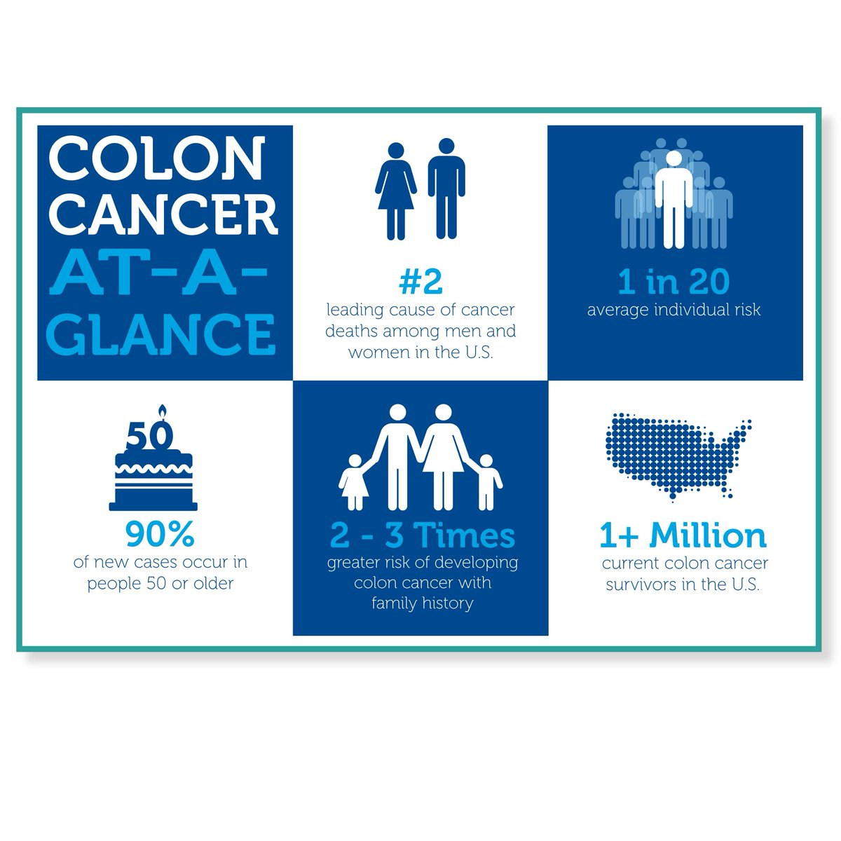 Colorectal Cancer Alliance On Twitter Do You Know The Facts Get More Coloncancer Facts Statistics Https T Co 51sh4lh5cv