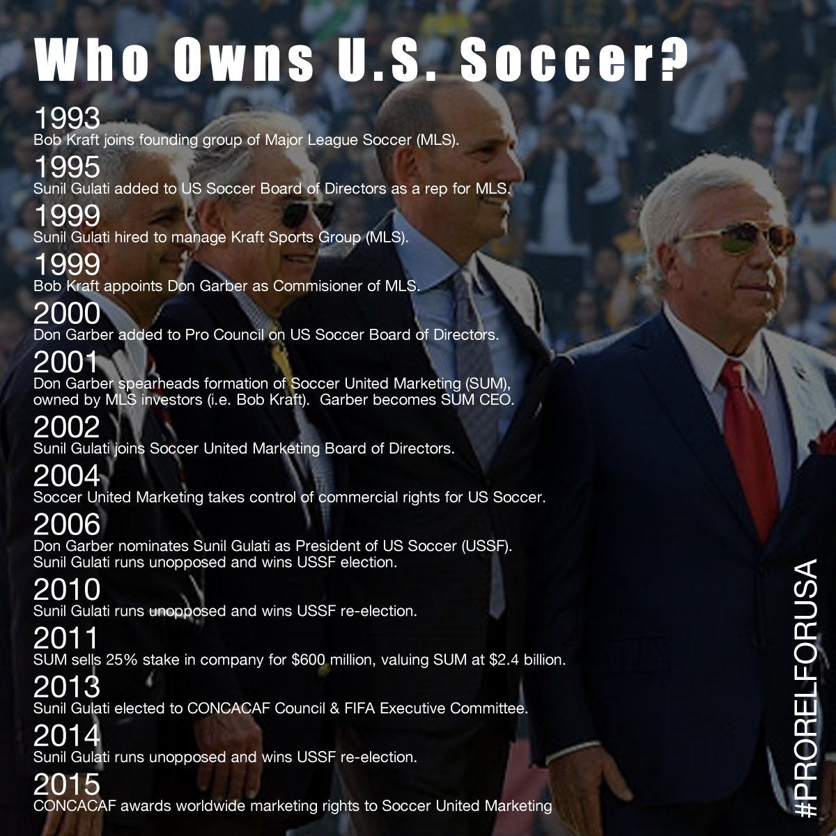 Who really owns @ussoccer?  #FIFA #CONCACAF #NFL #SUM #MLS #USMNT #USWNT #NASL #USL #ProRelForUSA<br>http://pic.twitter.com/nYaK4tFFqL