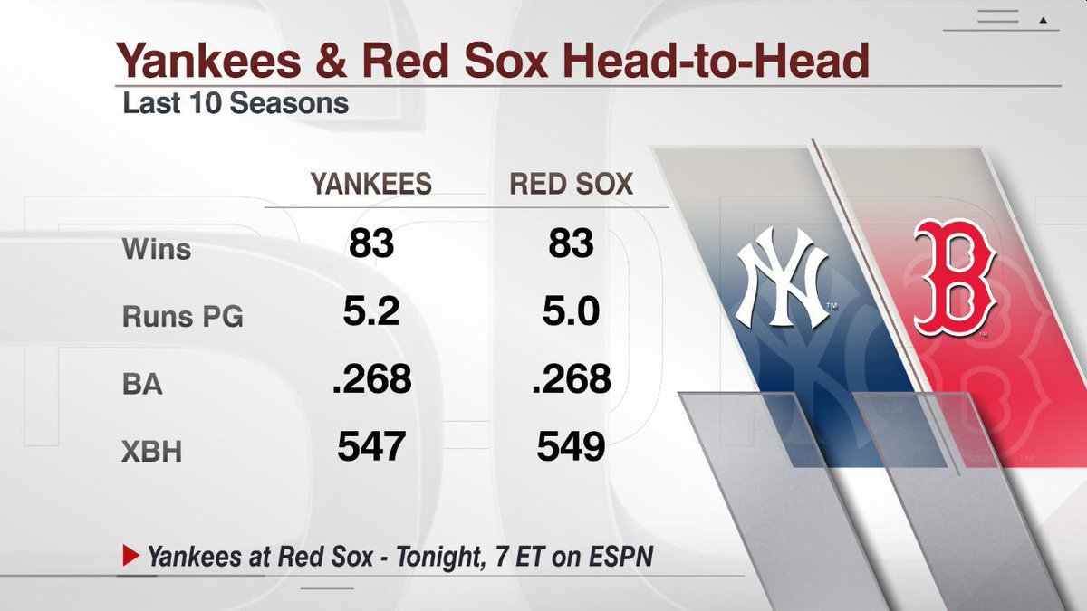 It doesn't get any closer than that.  Yankees-Red Sox in an hour on ES...