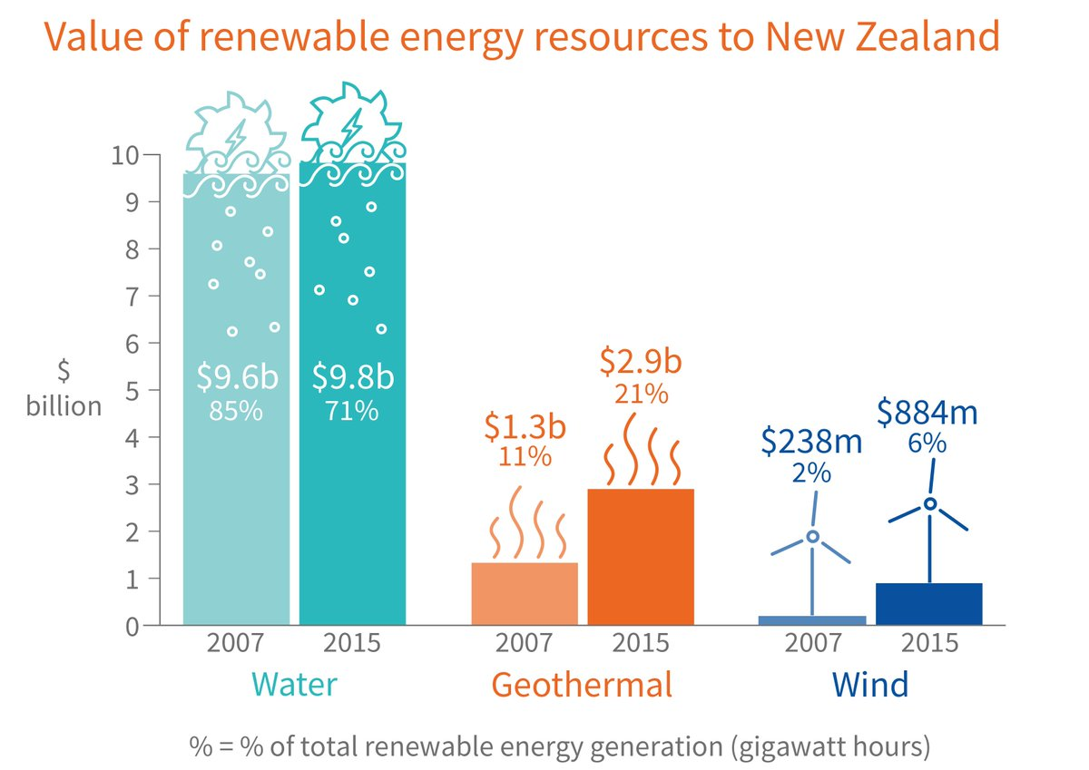 Stats Nz On Twitter Geothermal And Wind Power Soar Stats Nz