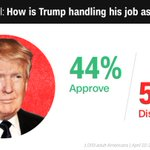 President Trump's approval rating shows no sign of growth as the 100th-day mark approaches, CNN/ORC poll finds https://t.co/zSzKGbQQbI