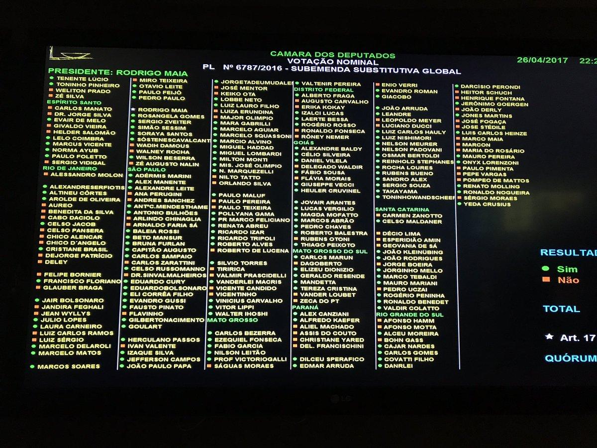 Atenção: reforma trabalhista é aprovada na Câmara por 296 x 177. Veja como votou cada deputado: