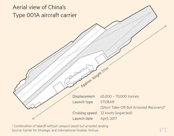 Type 001A : أول حاملة طائرات صينية الصنع  C-YlgS0XcAAdw7s