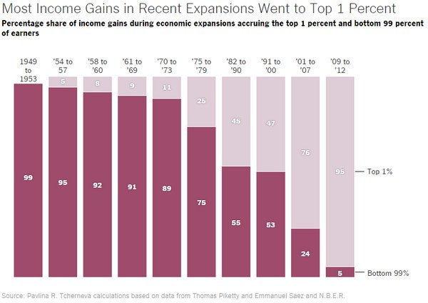 Income gains going to top 1% in  1954-7:     5% 1975-9:   25% 2009-12: 95%  https://t.co/qJ7ZBYmd9O https://t.co/ZmBQucq8TA