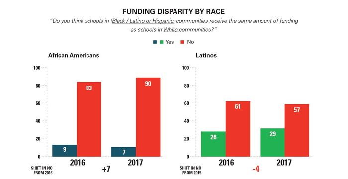 Poll: Black and Latino parents believe funding and racism are the main drivers of racial disparities in schools. https://t.co/mrGmztkSS0 https://t.co/HtK5igTXJf