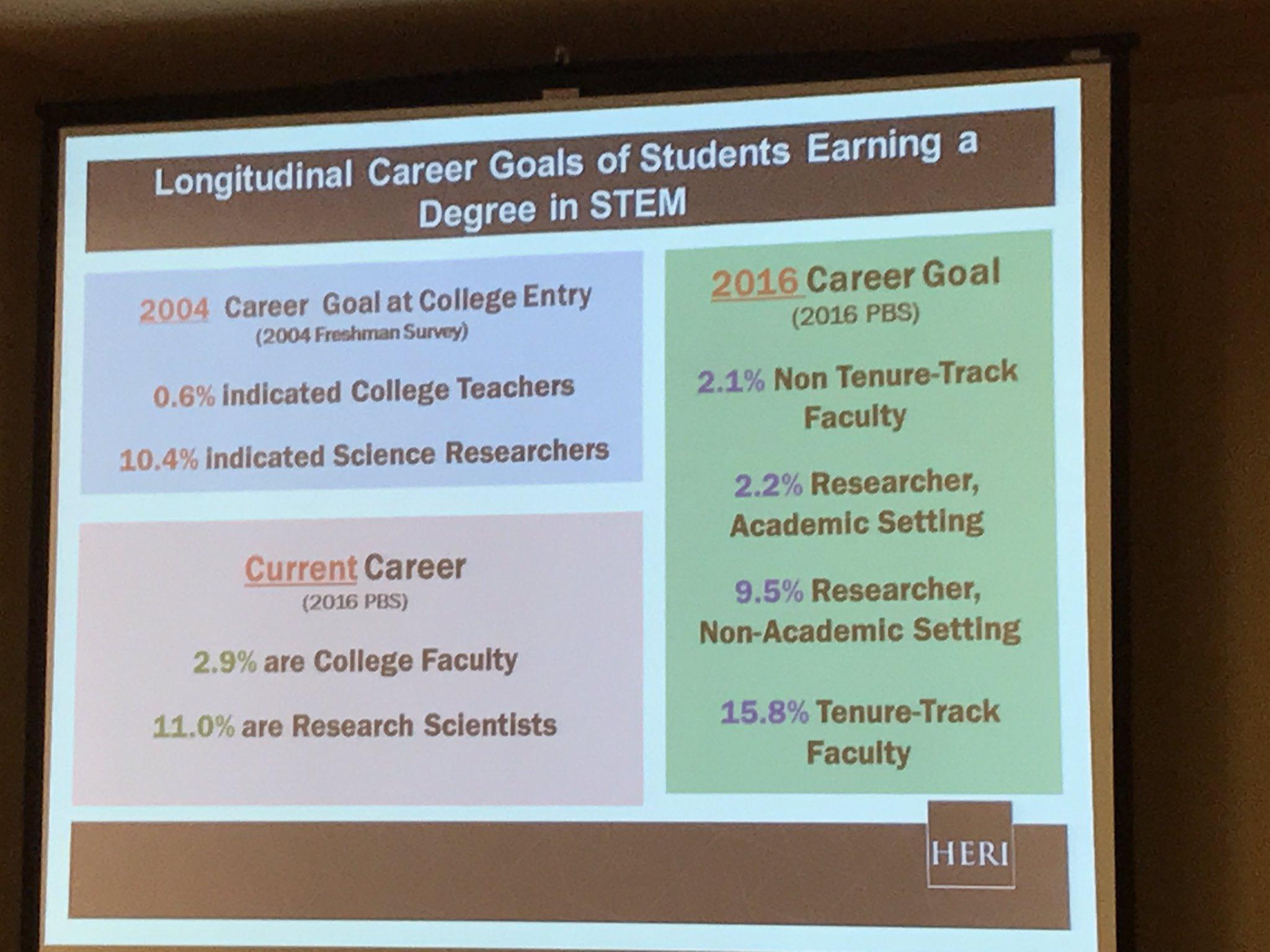Career goals of students studying #STEM via Dr Sylvia Hurtado @CSIC17 https://t.co/AVbdamFiNN