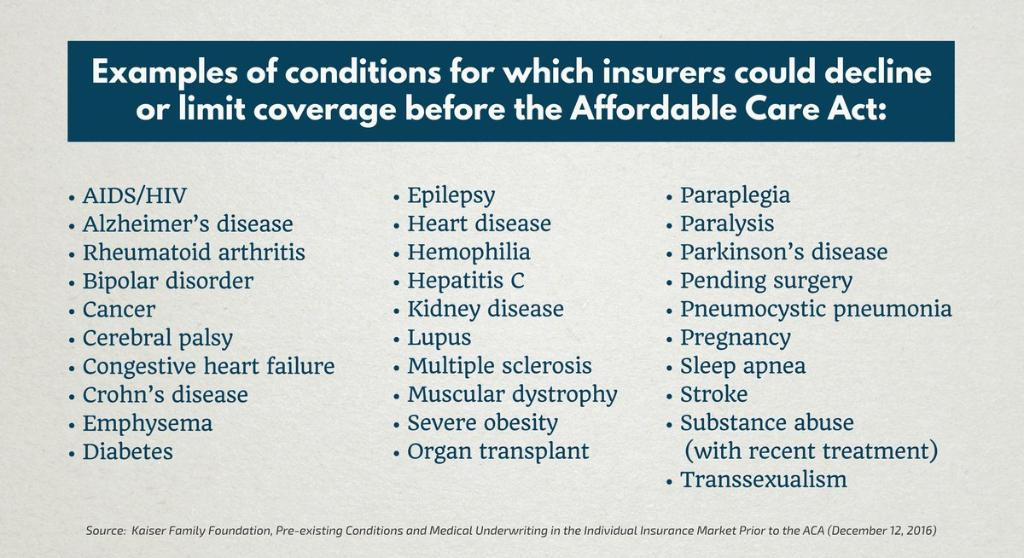 Image result for List of pre-existing conditions