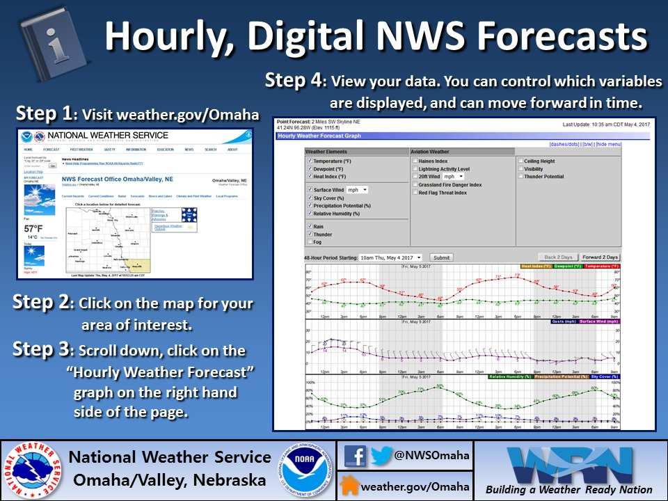 national weather service hourly forecast