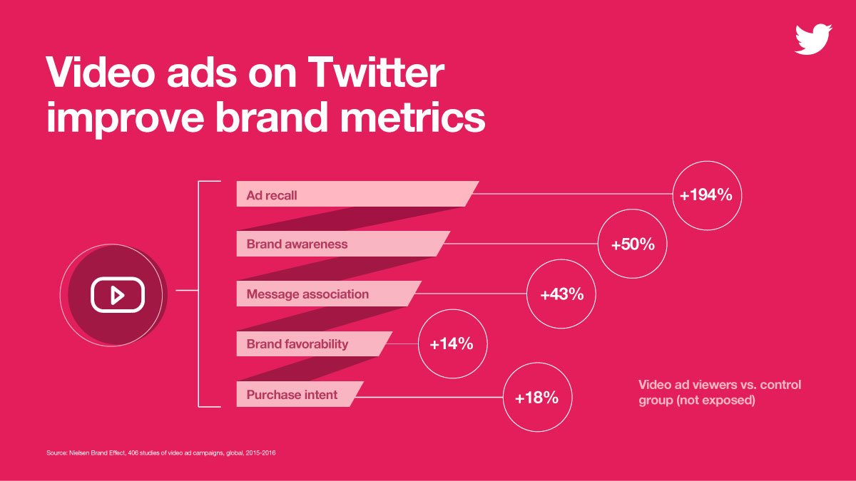 Will Twitter's new 'In Stream Video Ads' change the way brands use the platform? https://t.co/jYE1UGwXi7 https://t.co/CQhvORIERS