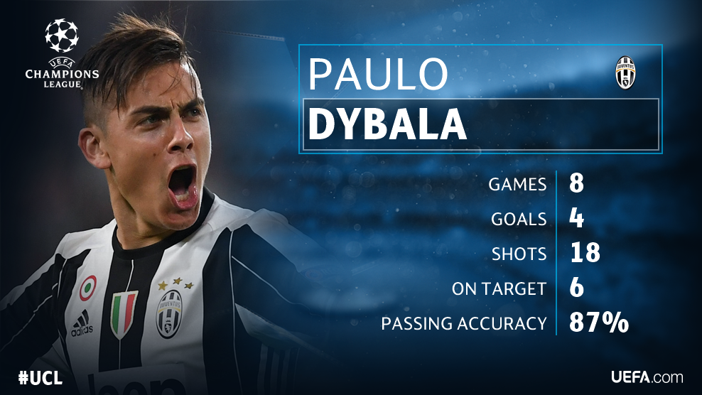 Key man for Juventus? Paulo Dybala in the #UCL season. 🔥🔥🔥 https://t.c...