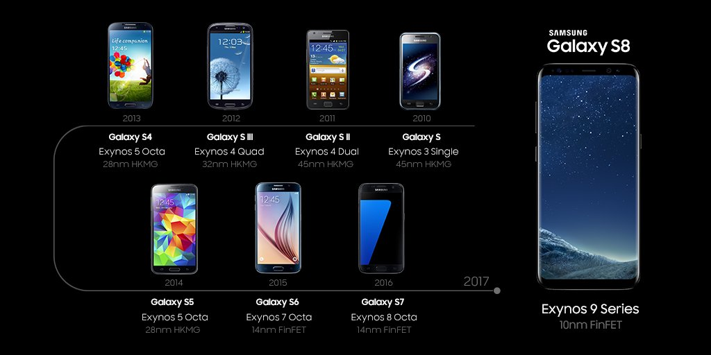 Samsung Exynos On Twitter The Evolution Of Exynos From The First