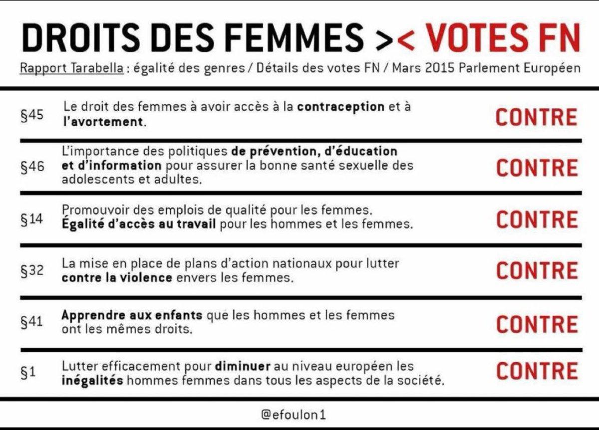 Pour Mémoire Le #FN et les Droits des #Femmes @AudreyPulvar