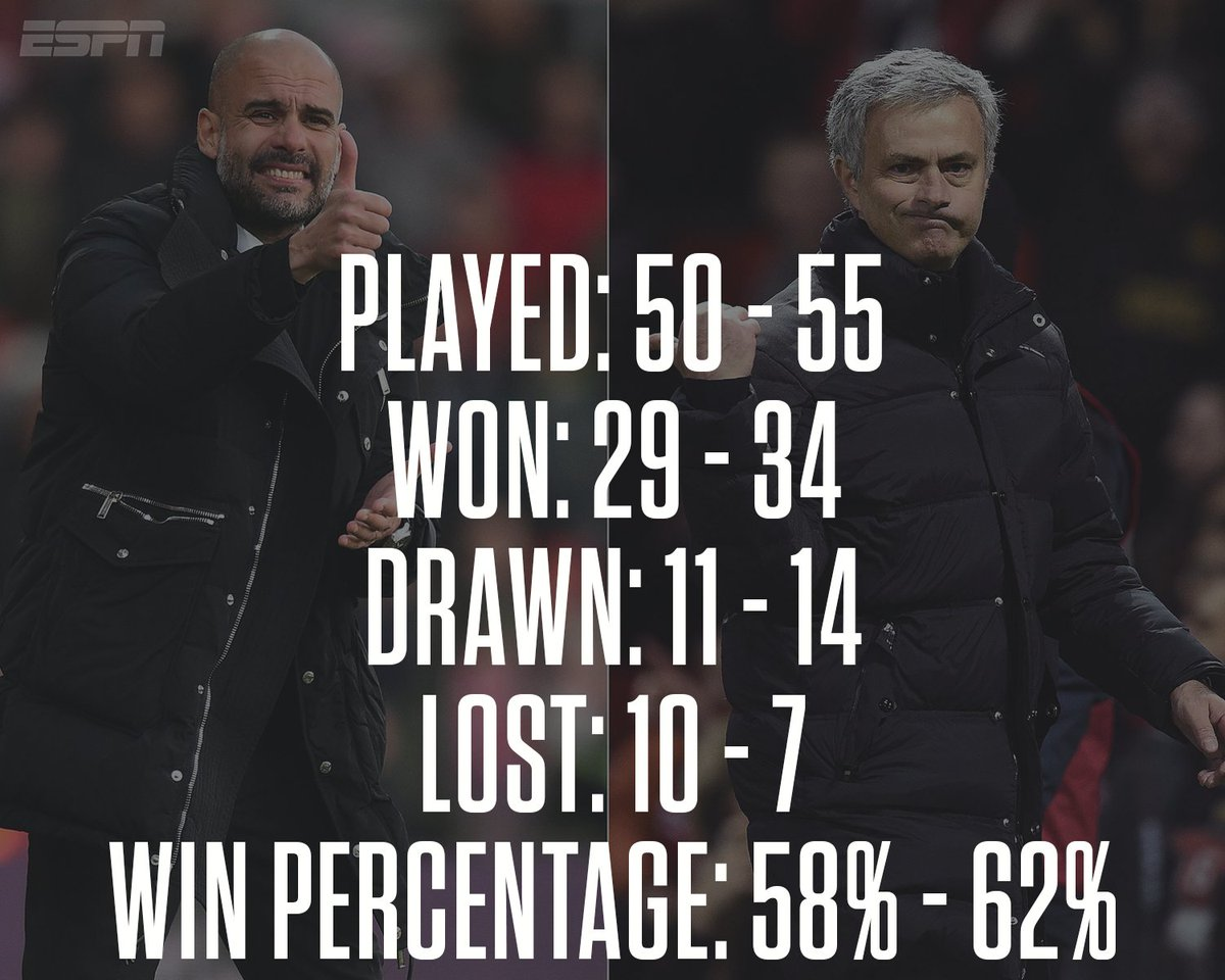 Pep Guardiola vs. Jose Mourinho this season. Jose has the edge. Just....