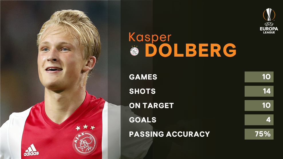 Ajax wonderkid Kasper Dolberg, 💪  #UEL https://t.co/urK5xqnMoc