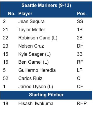#Mariners lineup. https://t.co/ekiITfzJ6S