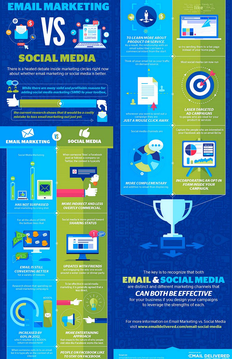 #SocialMedia Vs. Email #Marketing: Which Is The BEST? [Infographic]  #SMM #EmailMarketing #DigitalMarketing #GrowthHacking #ROI #Business<br>http://pic.twitter.com/6X2Z6NDfDF
