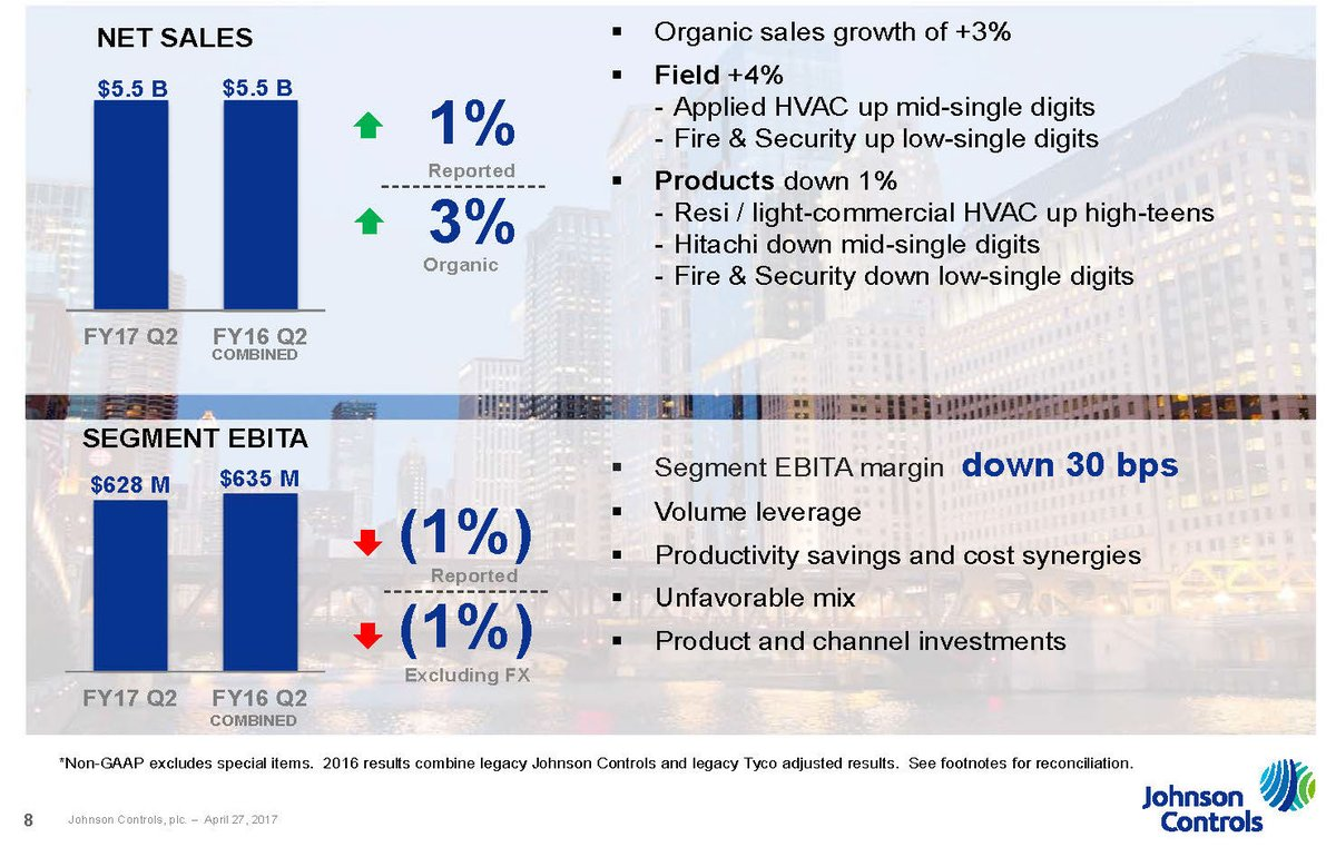 .@JCI_Buildings accelerating organic sales growth $JCI https://t.co/0Fwu9DdJL9