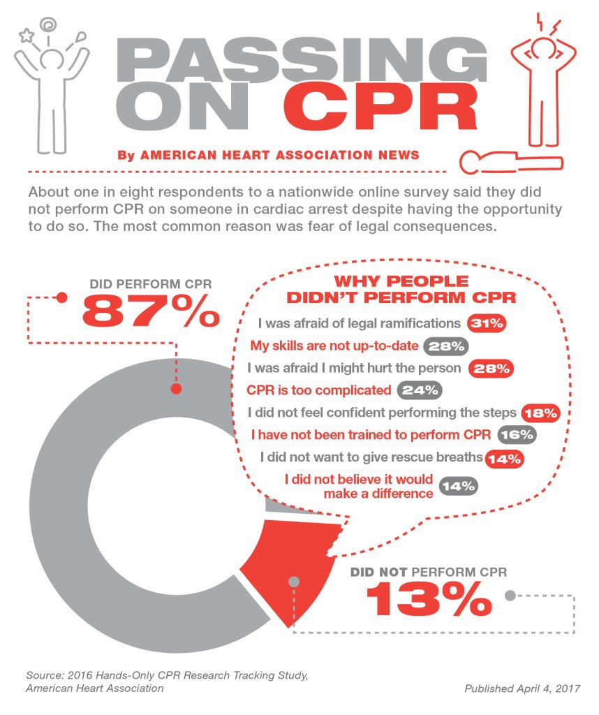 """Colorado Cardiac Cpr: KSU Emergency Mgmt. On Twitter: """"Are You CPR Certified? If"""