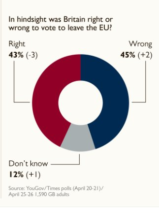 A YouGov poll found that, in hindsight, 45% of people surveyed think B...