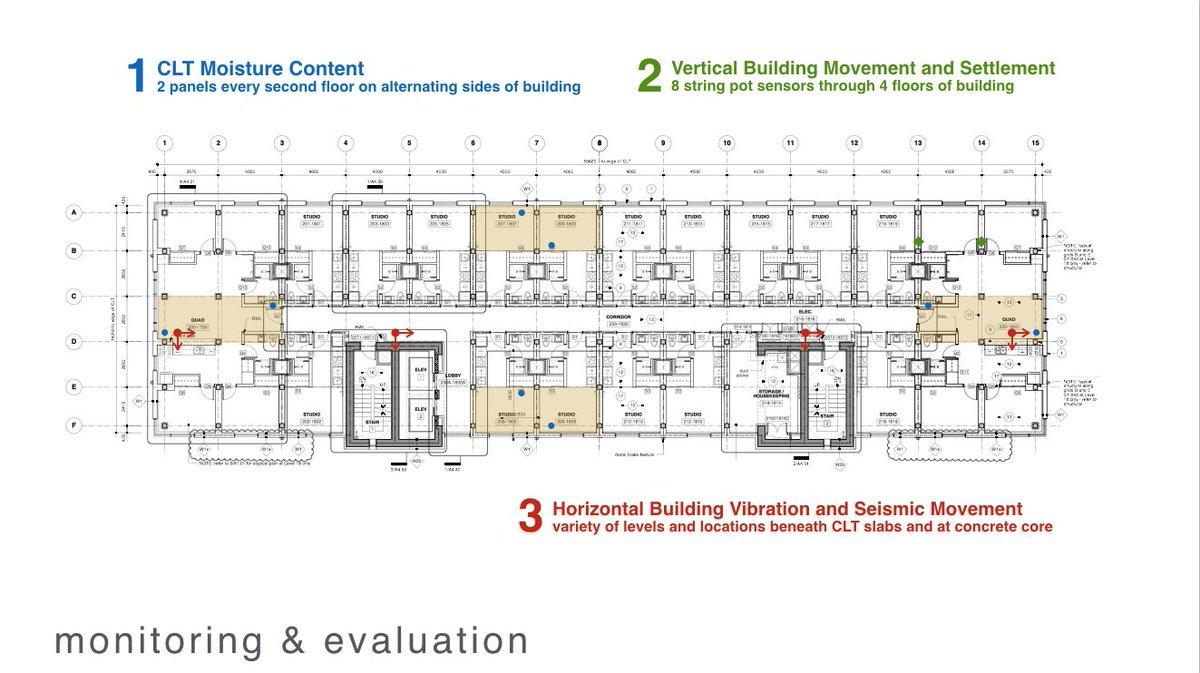 Acton Ostry On Twitter A8 Programs Measure Moisture Content Of Seismic Vibration Sensor Wood Vertical Movement Settlement Horizontal