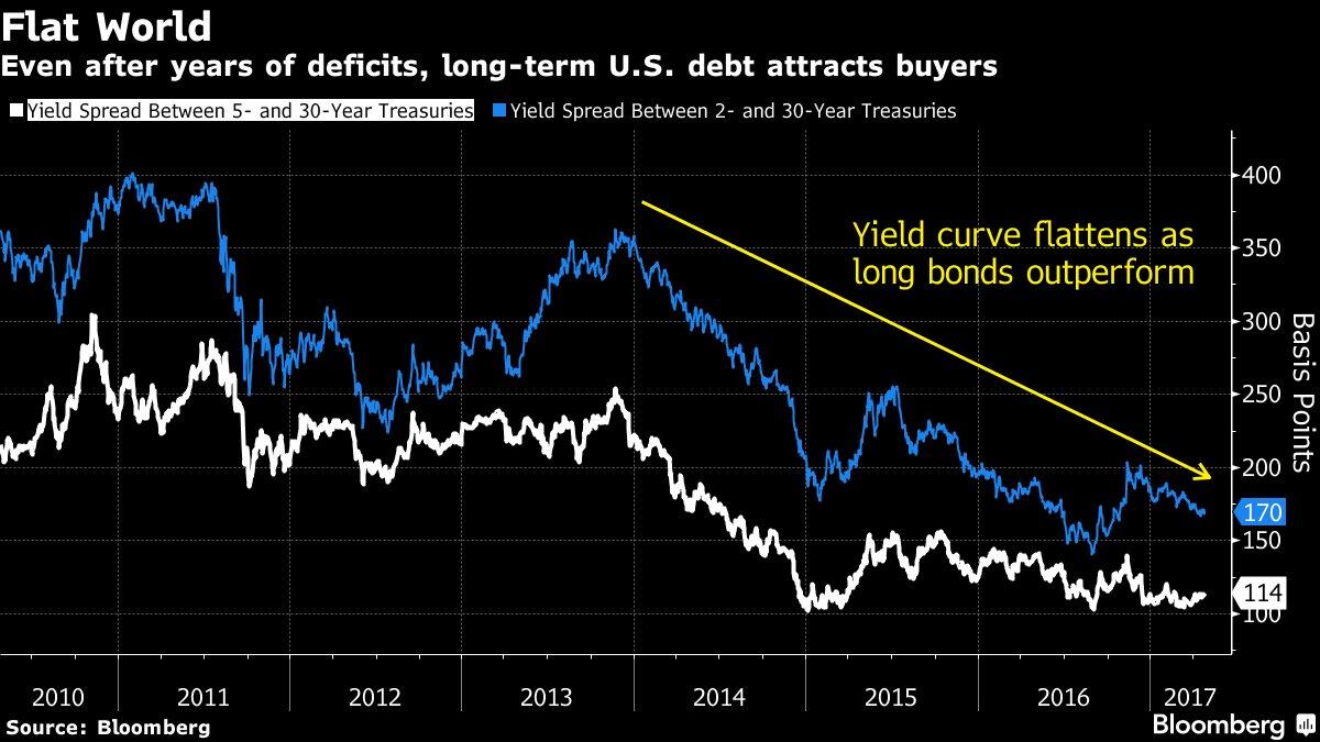 Bond vigilantes lie in wait for Trump's debt-swelling tax plan https://t.co/FuAyGFrUiR