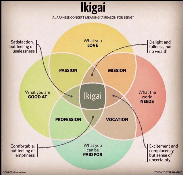 Tonight in #lrnchat: what's your ikigai? Join us 8:30 pm ET https://t.co/mT5VWYcOtt