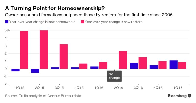 U.S. homeownership is ready to rise after hitting an all-time low https://t.co/65VR7yFYBg