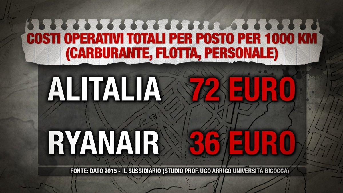 La differenza tra i costi operativi di @Alitalia e @Ryanair  #piazzapu...