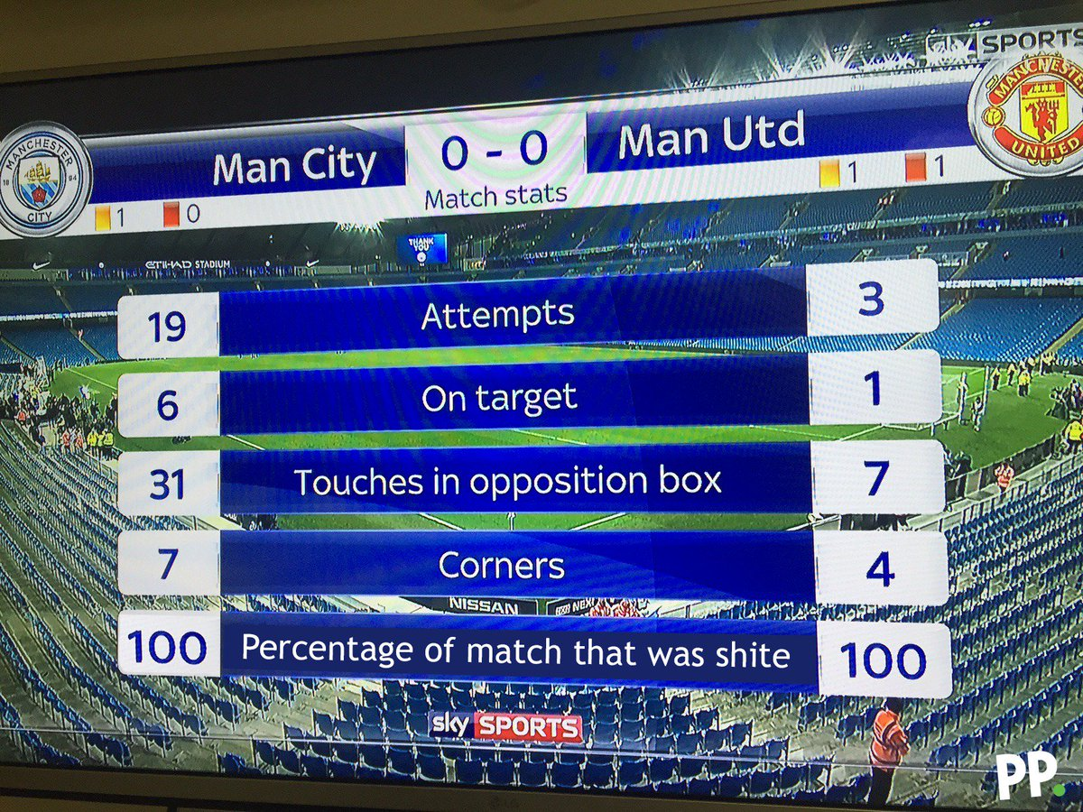 Some of the key stats from tonight's #ManchesterDerby: https://t.co/A0...