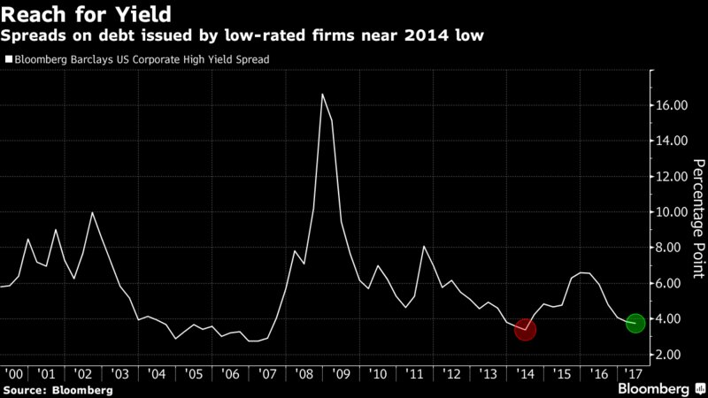 Some investors are betting the high yield party is over https://t.co/pRHdOFhZD7 via  @CecileGutscher @_SidVerma