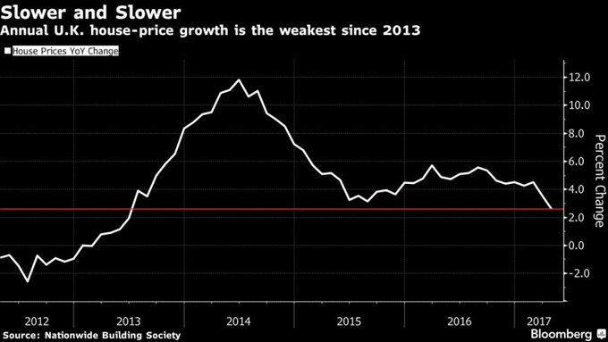 U.K. house prices fall for second month amid pinch on consumers https://t.co/ToGIAtPakE via @fergalob