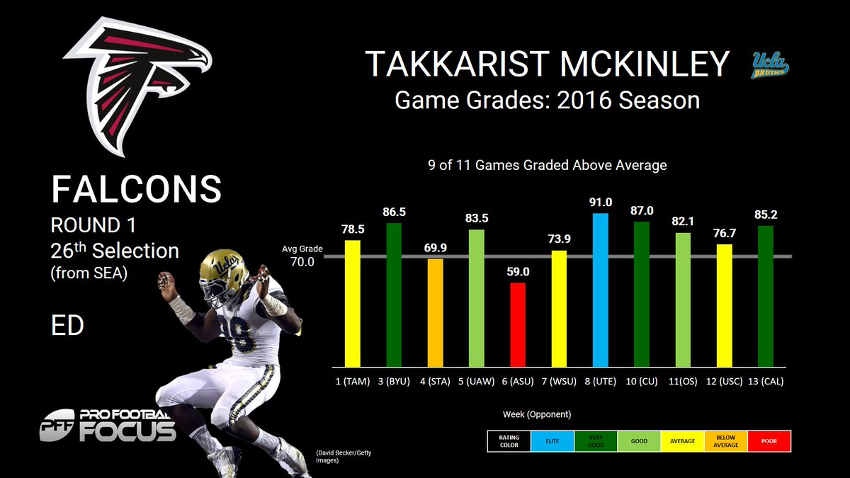UCLA edge defender Takkarist McKinley goes to the Falcons at pick 26....