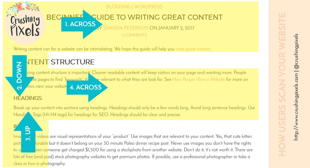 Did you know people don&#39;t read your content? They scan. Learn More #ontheblog #wordpress #blogging #lifestyleblogger  https:// crushingpixels.com/2017/01/02/beg inners-guide-writing-great-content/ &nbsp; … <br>http://pic.twitter.com/dnJu12r6WX