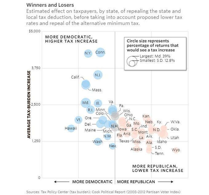 The politics of eliminating the deduction for state and local taxes: It's a big deal only in blue states. https://t.co/Sm5SZ1jTb3