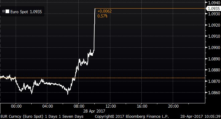 Euro rises as core inflation surges to fastest in almost four years https://t.co/FCoQyVzsrE