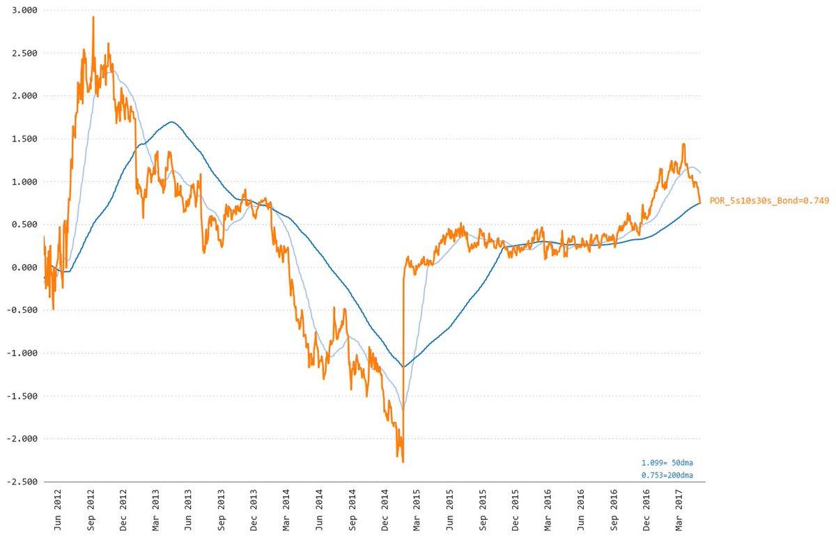 Crossed 200dma: POR_5s10s30s_Bond=0.749 #dma #rate #eur #por #fly #dma<br>http://pic.twitter.com/ekm4eyDhg8