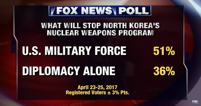 FOX NEWS POLL: 51% of voters think U.S. military force is needed to stop North Korea's nuclear weapons program