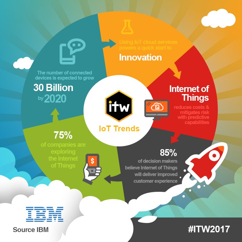 How can carriers monetise the future of IoT? Find out at #ITW2017 #IoT #enterprise #Telecoms #ROI #wholesale  http:// bit.ly/IotTalks  &nbsp;  <br>http://pic.twitter.com/k3xaoC4wX9
