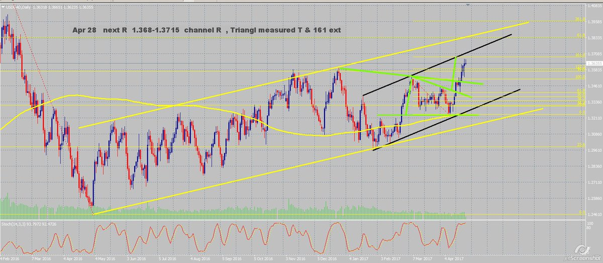 #usdcad on its way to 1.3685-1.3715 as potential next R where confluence 161 , channel and triang measure T comes in @FLTfx #watchlist<br>http://pic.twitter.com/9Qc4Yz4iW2